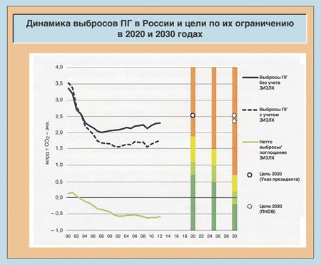 Динамика выбросов парниковых газов в РФ и цели по их ограничению (ЗИЗЛХ – сектор «землепользование, изменения в землепользовании и лесное хозяйство»; ПНОВ – предлагаемый национально определеяемый вклад; столбцы – оценка достаточности установленных целей: темно-зеленый – рост глобальной температуры меньше 2 градусов по Цельсию, светло-зеленый – вероятно меньше 2, желтый – вероятно больше 2, оранжевый – больше 2). Источник: Аналитический центр по данным ООН, Climate action Tracker