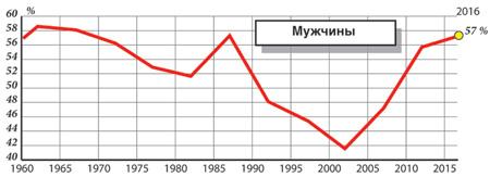 Сколько в стране в разные годы доживало до 65 лет мужчин и женщин, в %. Источник: Всемирный банк