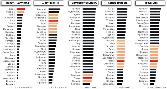 Россияне на фоне и других европейцев (оранжевым выделены страны, чьи ценности  в среднем татистически не отличаются от российских). Источник: В.С. Магун, М.Г. Руднев, 2013 (по данным Европейского социального исследования)