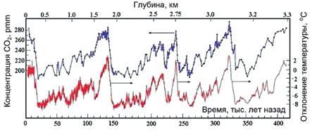 Рис. 2. Эволюция температуры поверхности и концентрации молекул углекислого газа вблизи поверхности Земли на станции «Восток» (Антарктида) (Петит и др. 1991).