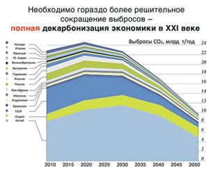 Прогнозируемое снижение выбросов парниковых газов по версии зеленых.График предоставлен ИМЭМО