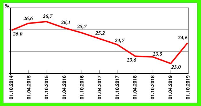 Динамика показателя долговой нагрузки в 2014–2019 годах, %