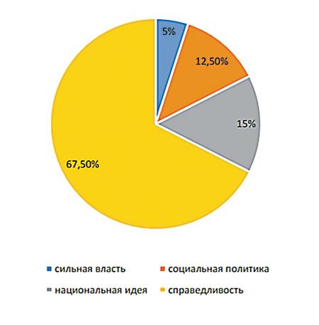 Главные требования граждан, в % от всех участников фокус-групп (примерно от 100 человек). Источник: С. Белановский, А. Никольская «Тренды общественного мнения в отношении экономических реформ», www.sbelan.ru