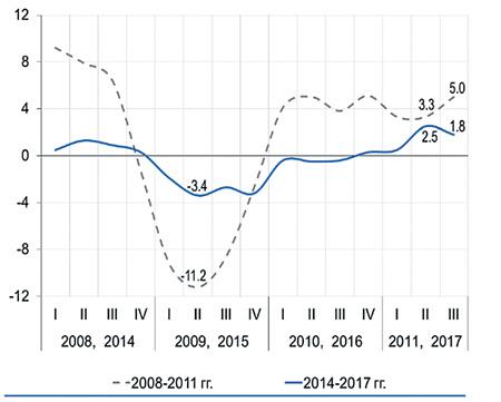 Динамика ВВП РФ (в %) после кризисов 2009 и 2015 годов.Источник: Центр развития ВШЭ