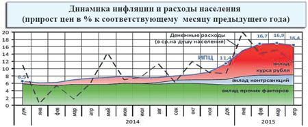 Источник Минэкноморазвития РФ