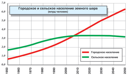Источник: UN  Population Division. World Urbanization Prospects: 	The 2014 Revision, CD-ROM Edition