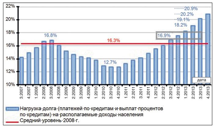 Кредитная нагрузка для граждан – отношение платежей по кредитам к располагаемым доходам, %. Источник: ЦМАКП