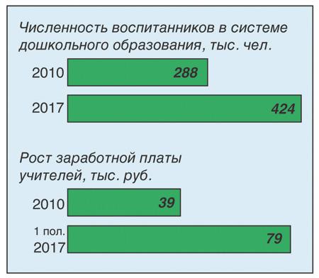 По данным Департамента образования Москвы