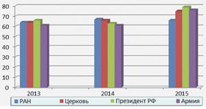 Уровень доверия граждан Российской академии наук (2013–2015)