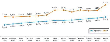Темп прироста потребительских цен у Росстата (D росстат) и у «Ромира» (D) сильно различаются.Источник: «Ромир»