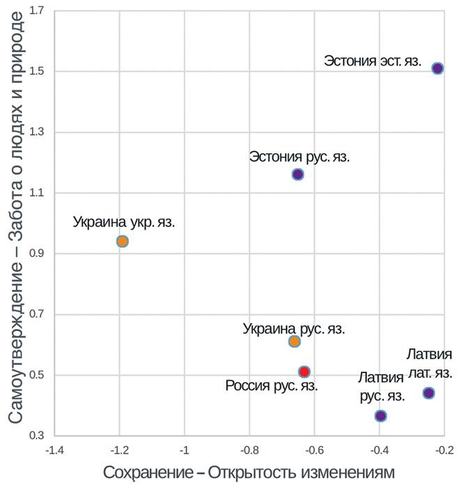 Языковые группы исследуемых в статье стран в ценностных координатах. Источник: Европейское социальное исследование, 2008