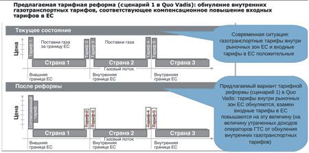 Рис. 2.Источник: Исследование архитектуры газового рынка ЕС Quo Vadis