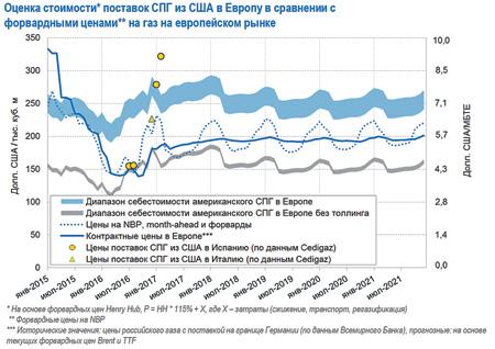 Рис. 4.Источник: ПАО «Газпром»