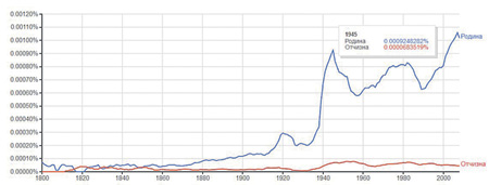 Частота употребления слов «Отчизна и «Родина» в русскоязычной литературе. Составлено Андреем Вагановым на основе технологии Ngram Book Vewer