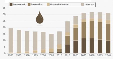 Исторический и прогнозируемый уровень добычи нефти и газа в США (в млн барр. в сутки).Источник: IEA World Energy Outlook 2017