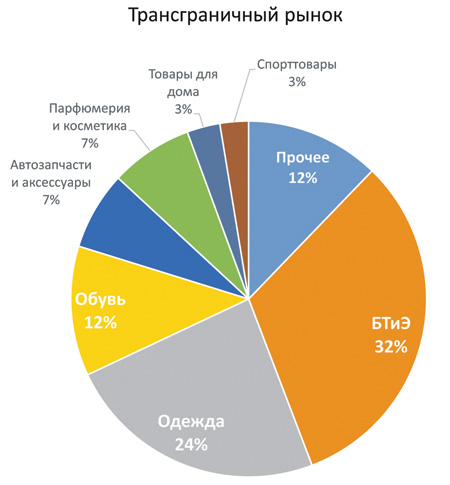 «Почта России» занимает 62% рынка посылок