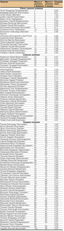 рейтинг политиков февраль 2017