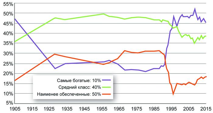 Распределение национального дохода по категориям населения в России в 1905-2015 годы.