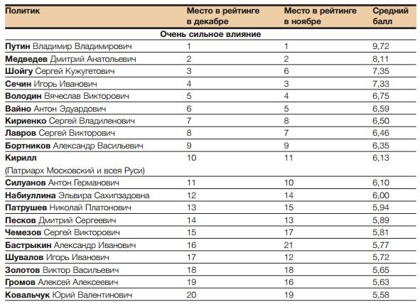 АПЭК ПОДГОТОВИЛО РЕЙТИНГ 100 ВЕДУЩИХ ПОЛИТИКОВ РОССИИ В 2016 ГОДУ